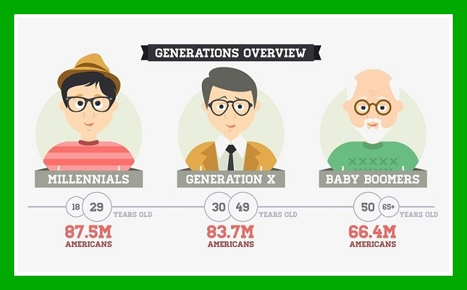Source: Marketing Profs, The Psychology of Successfully Marketing to Millennials [Infographic]